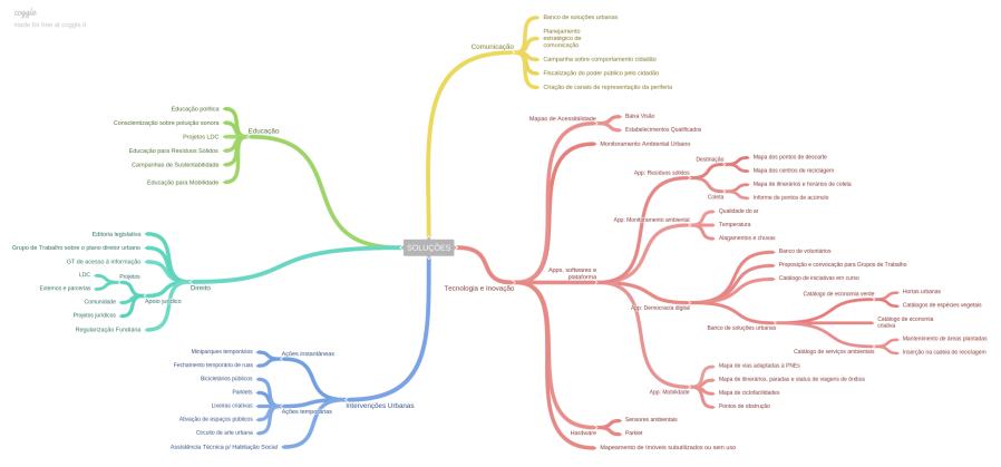 Mapa_soluções